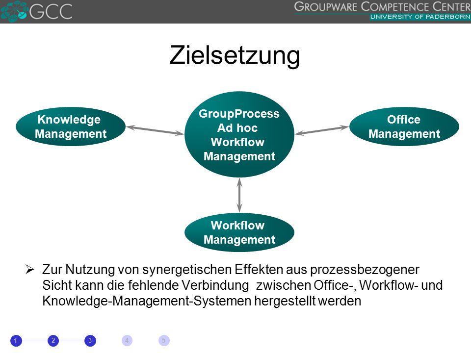  Zur Nutzung von synergetischen Effekten aus prozessbezogener Sicht kann die fehlende Verbindung zwischen Office-, Workflow- und Knowledge-Management-Systemen hergestellt werden Knowledge Management GroupProcess Ad hoc Workflow Management Office Management Workflow Management Zielsetzung 1 23 4 5