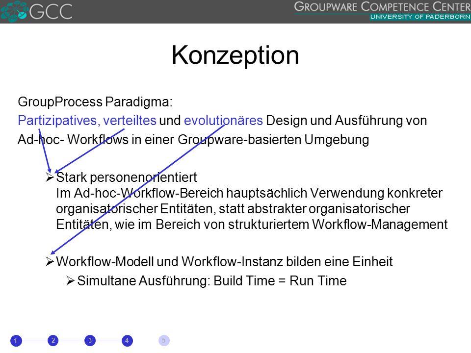 Konzeption GroupProcess Paradigma: Partizipatives, verteiltes und evolutionäres Design und Ausführung von Ad-hoc- Workflows in einer Groupware-basierten Umgebung  Stark personenorientiert Im Ad-hoc-Workflow-Bereich hauptsächlich Verwendung konkreter organisatorischer Entitäten, statt abstrakter organisatorischer Entitäten, wie im Bereich von strukturiertem Workflow-Management  Workflow-Modell und Workflow-Instanz bilden eine Einheit  Simultane Ausführung: Build Time = Run Time 1 23 4 5