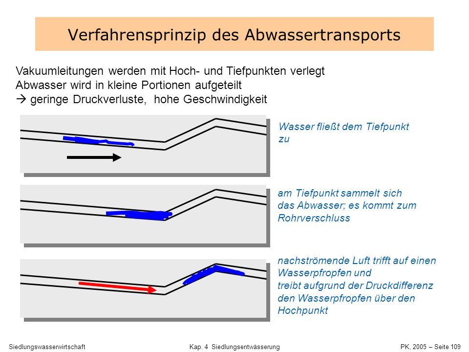SiedlungswasserwirtschaftKap. 4 Siedlungsentwässerung PK, 2005 – Seite 108 Stau- raum Absaug- ventil- einheit Staudruck- sensor Vakuumkanalisation - H