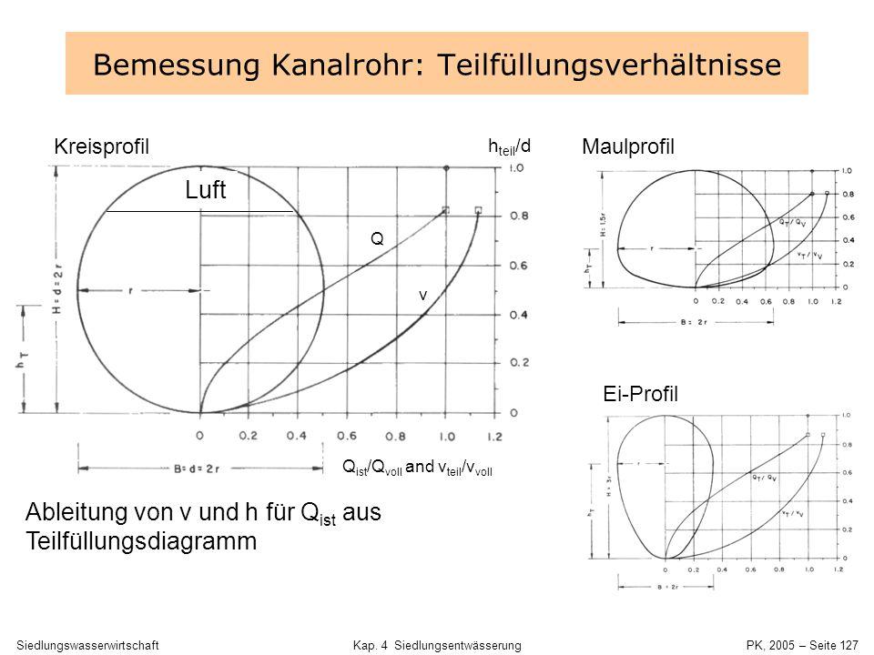 SiedlungswasserwirtschaftKap. 4 Siedlungsentwässerung PK, 2005 – Seite 126 Sohlgefälle Abfluss Q [l/s] Vorgabe DN und Gefälle Q and v für Vollfüllung