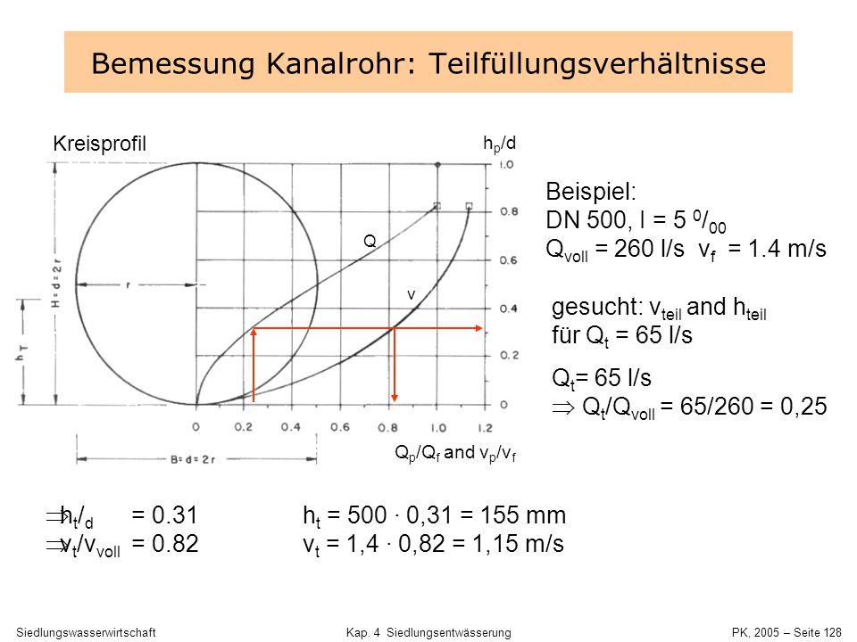 SiedlungswasserwirtschaftKap. 4 Siedlungsentwässerung PK, 2005 – Seite 127 Maulprofil Ei-Profil Ableitung von v und h für Q ist aus Teilfüllungsdiagra
