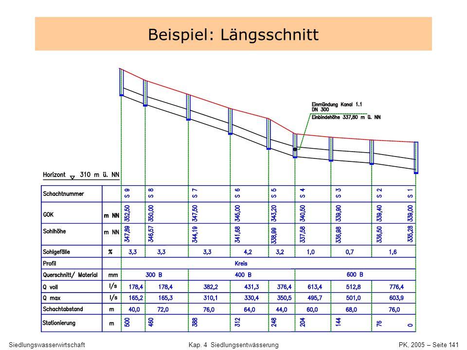 SiedlungswasserwirtschaftKap. 4 Siedlungsentwässerung PK, 2005 – Seite 140 Längsschnitt -Höhenmaßstab zehnfach überhöht -Sohlhöhe [m NN] -GOK [m NN] -