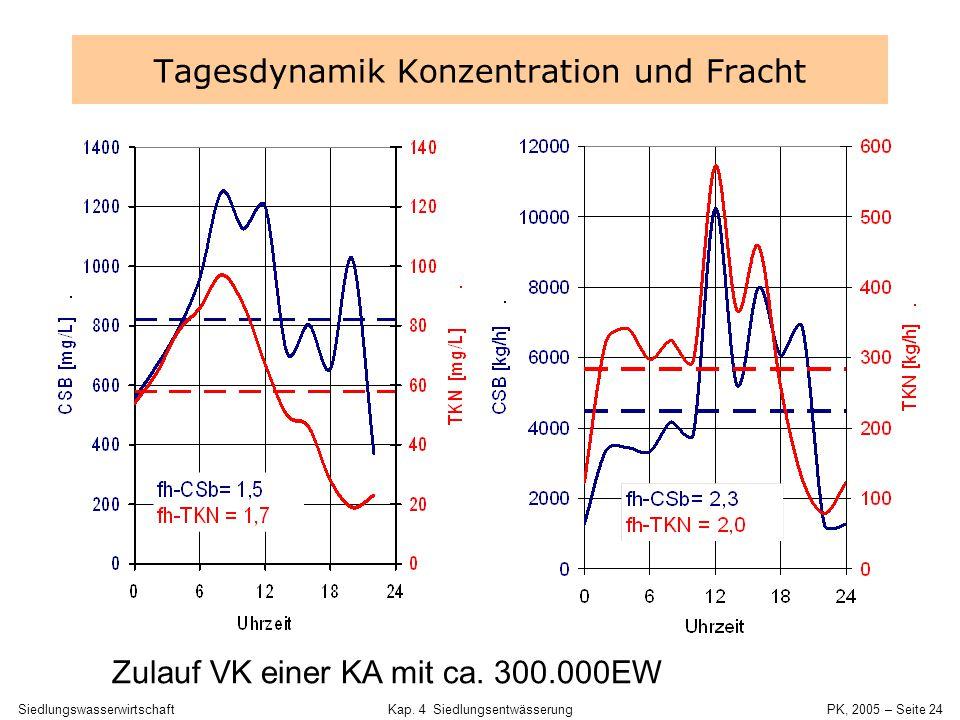 SiedlungswasserwirtschaftKap. 4 Siedlungsentwässerung PK, 2005 – Seite 23 Zusammensetzung von Urin P410 mg/l PO 4 3- 1 250 mg/l Cl - 3 450 mg/l Fe2 mg