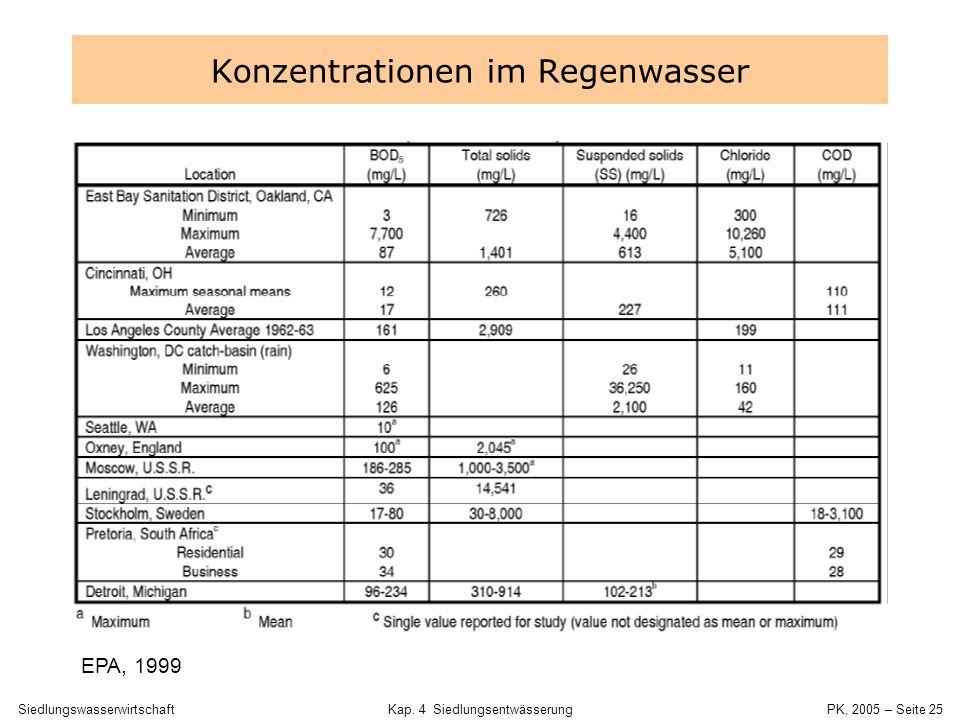 SiedlungswasserwirtschaftKap. 4 Siedlungsentwässerung PK, 2005 – Seite 24 Tagesdynamik Konzentration und Fracht Zulauf VK einer KA mit ca. 300.000EW