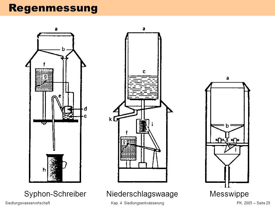 SiedlungswasserwirtschaftKap. 4 Siedlungsentwässerung PK, 2005 – Seite 28 Regenwasserabfluss  maßgebend für Kanaldurchmesser Kläranlagenbetrieb wird