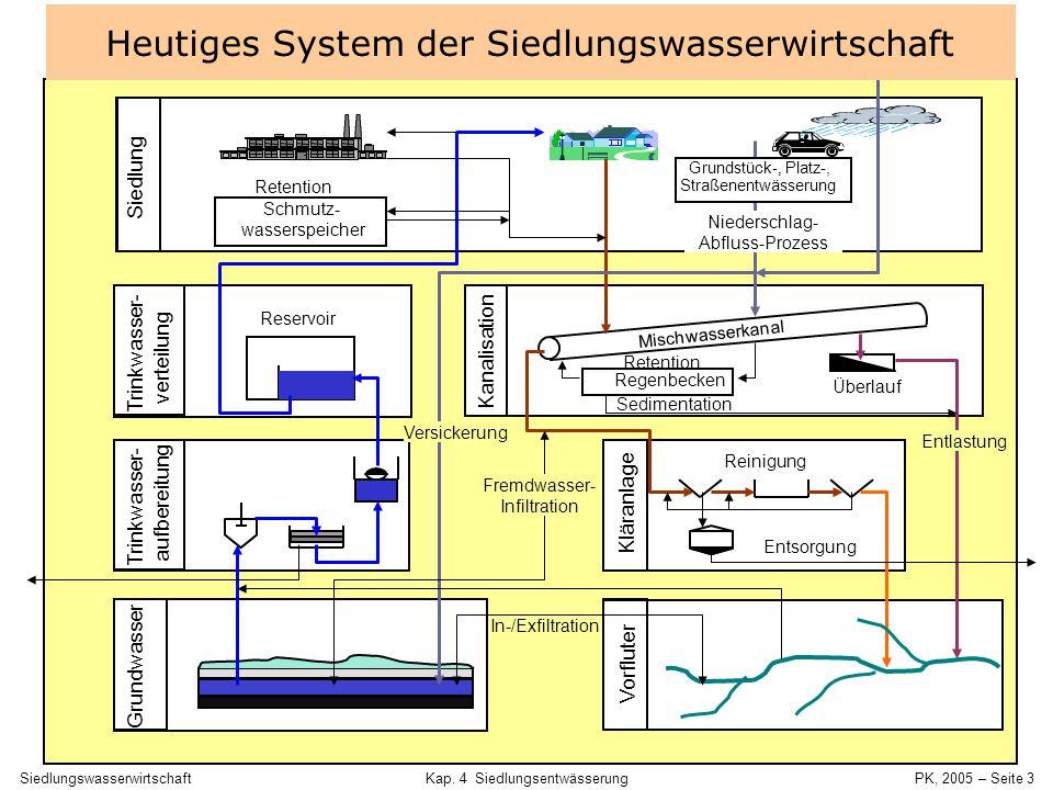 SiedlungswasserwirtschaftKap. 4 Siedlungsentwässerung PK, 2005 – Seite 2 4.1 Abwasserströme 4 Siedlungsentwässerung
