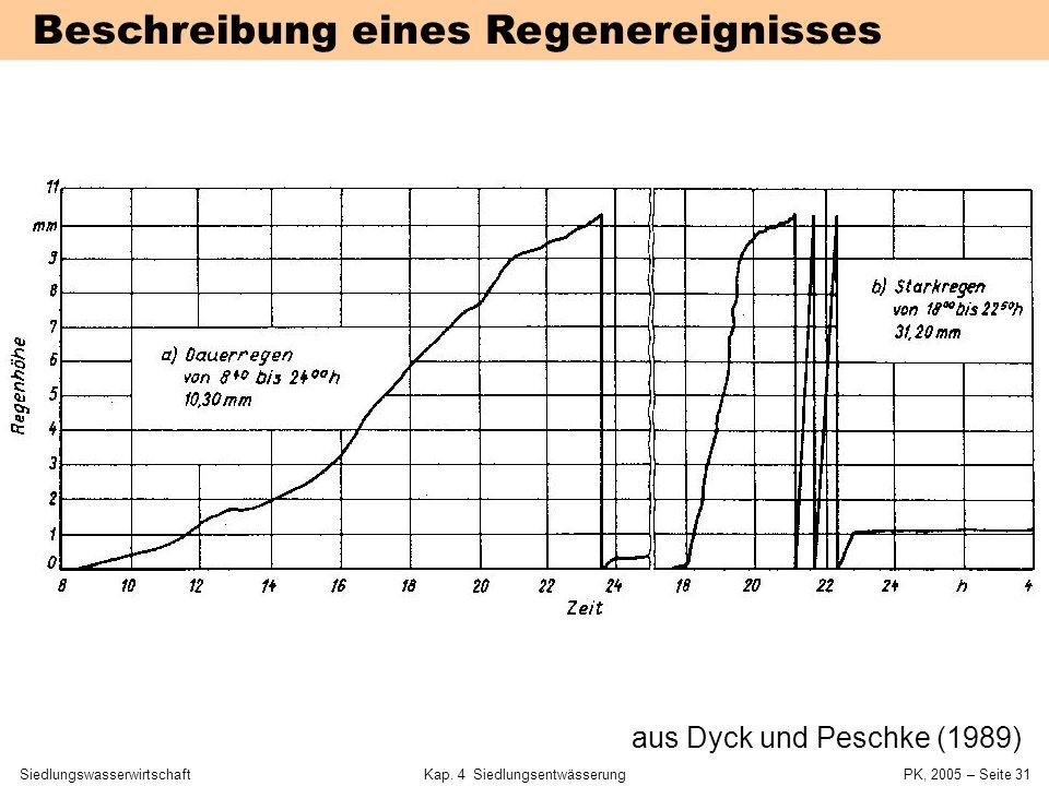 SiedlungswasserwirtschaftKap. 4 Siedlungsentwässerung PK, 2005 – Seite 30 Regenmessung Definierte Auffangfläche von 200 cm2 Genormte Form im Vertikals