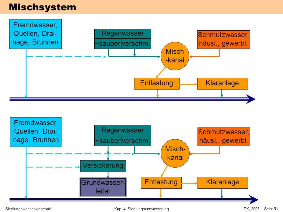 SiedlungswasserwirtschaftKap. 4 Siedlungsentwässerung PK, 2005 – Seite 50 4.3 Misch- und Trennsystem 4 Siedlungsentwässerung