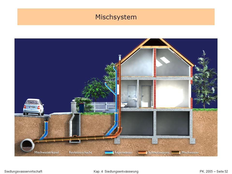 SiedlungswasserwirtschaftKap. 4 Siedlungsentwässerung PK, 2005 – Seite 51 Fremdwasser, Quellen, Drai- nage, Brunnen Regenwasser EntlastungKläranlage S