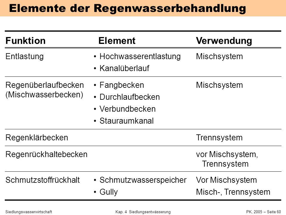 SiedlungswasserwirtschaftKap. 4 Siedlungsentwässerung PK, 2005 – Seite 59 4.4 Mischwasserentlastung und –rückhalt 4 Siedlungsentwässerung