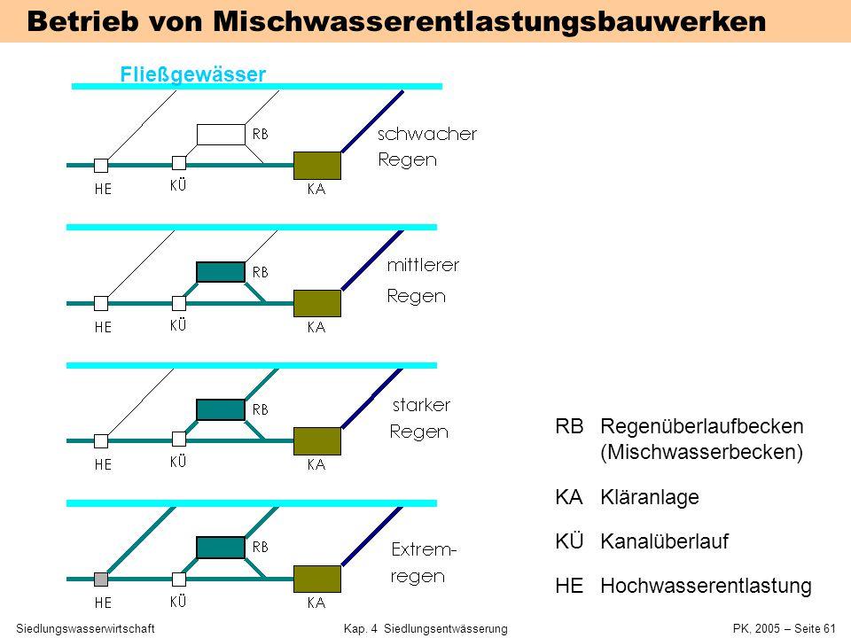 SiedlungswasserwirtschaftKap. 4 Siedlungsentwässerung PK, 2005 – Seite 60 Elemente der Regenwasserbehandlung FunktionElementVerwendung Hochwasserentla