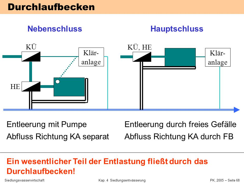 SiedlungswasserwirtschaftKap. 4 Siedlungsentwässerung PK, 2005 – Seite 67 Fangbecken im Nebenschluss Tauchpumpen Hosang & Bischof,
