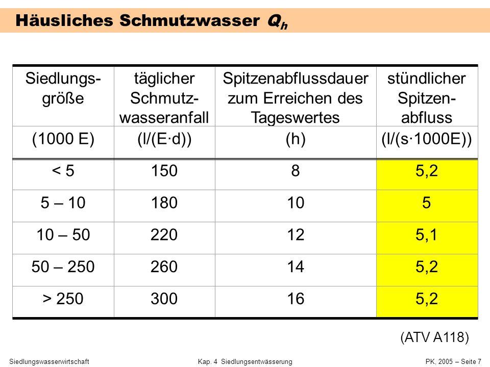 SiedlungswasserwirtschaftKap. 4 Siedlungsentwässerung PK, 2005 – Seite 6 Maßgebliche Abflussgrößen für Bemessung Trennsystem –Schmutzwasserkanal: Q ge