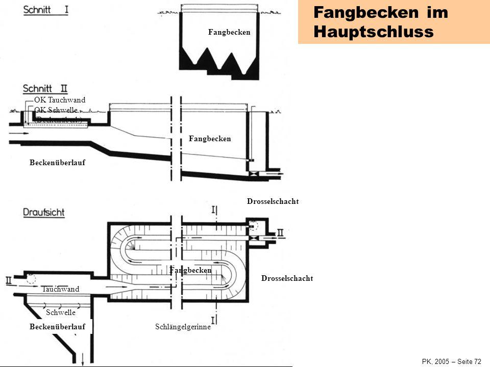 SiedlungswasserwirtschaftKap. 4 Siedlungsentwässerung PK, 2005 – Seite 71 Schwelle Tauchwand Schwelle BeckenüberlaufFangbeckenDrosselschacht Pumpe Fan
