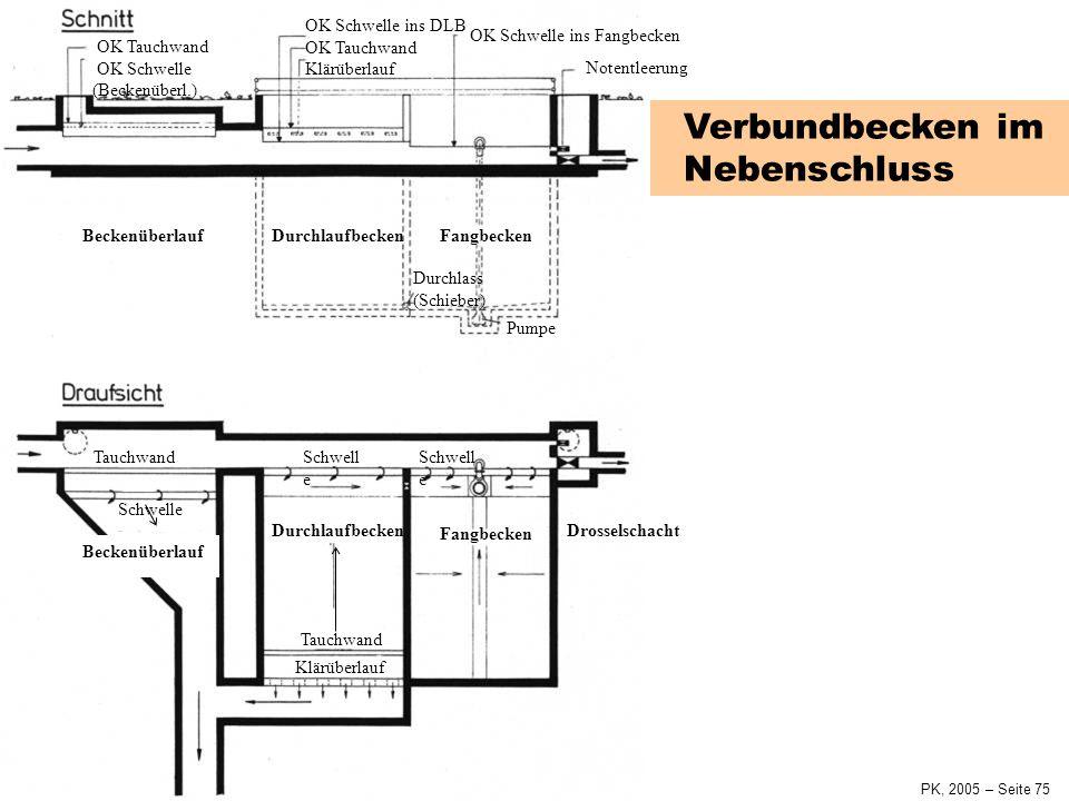 SiedlungswasserwirtschaftKap. 4 Siedlungsentwässerung PK, 2005 – Seite 74 Durchlaufbecken im Hauptschluss OK Tauchwand OK Beckenüberlauf evtl. Spülkip
