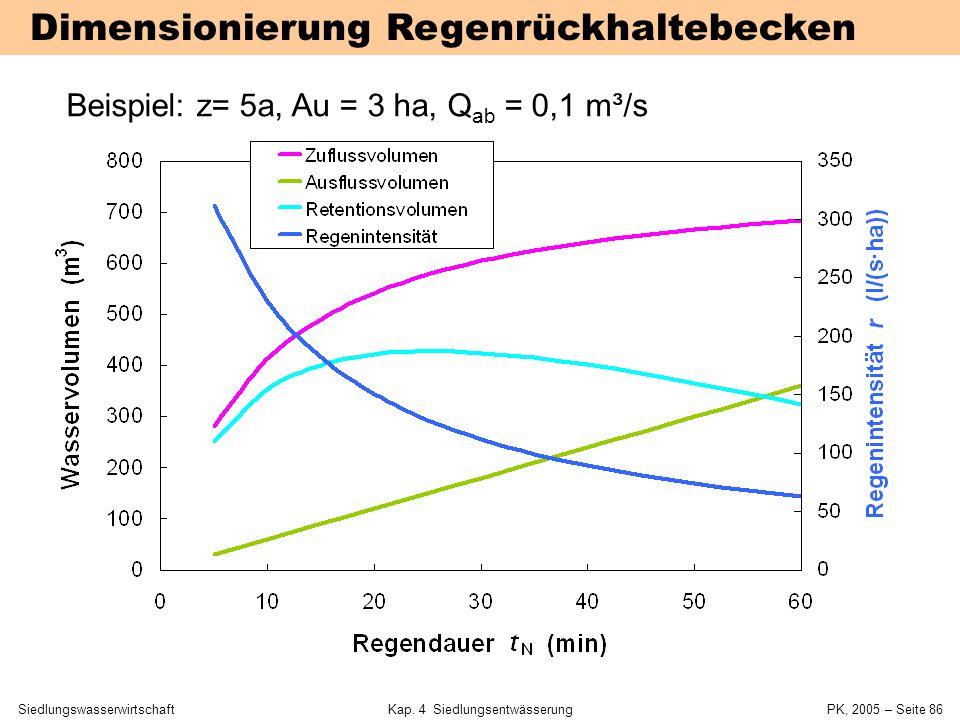SiedlungswasserwirtschaftKap. 4 Siedlungsentwässerung PK, 2005 – Seite 85 ATV-Arbeitsblatt A 117 Grundidee: V RRB = max (V Zufluss – V Abfluss ) Zuflu