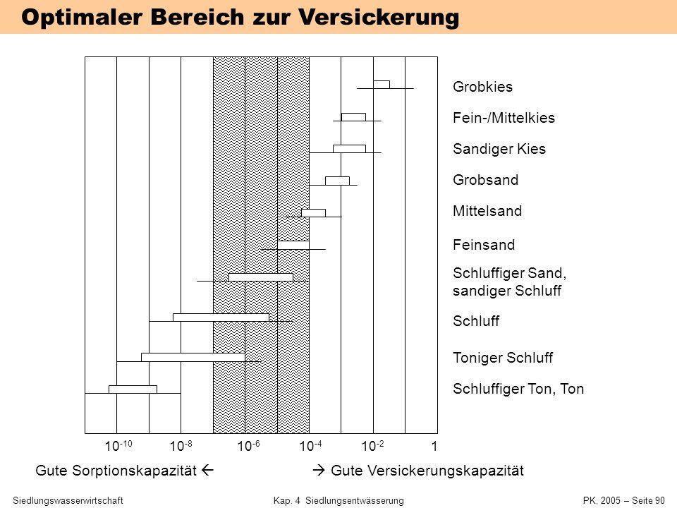 SiedlungswasserwirtschaftKap. 4 Siedlungsentwässerung PK, 2005 – Seite 89 Versickerung Mittel Bedingungen Effekt Entsiegeln von Oberflächen Ableiten v