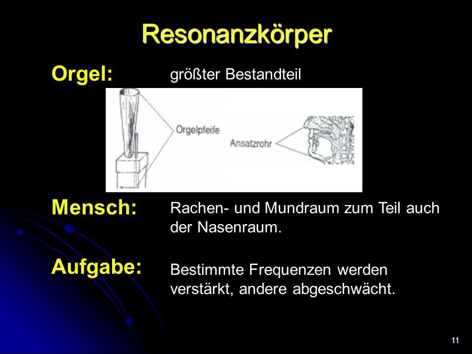 11 Resonanzkörper Orgel: Mensch: Rachen- und Mundraum zum Teil auch der Nasenraum. größter Bestandteil Aufgabe: Bestimmte Frequenzen werden verstärkt,