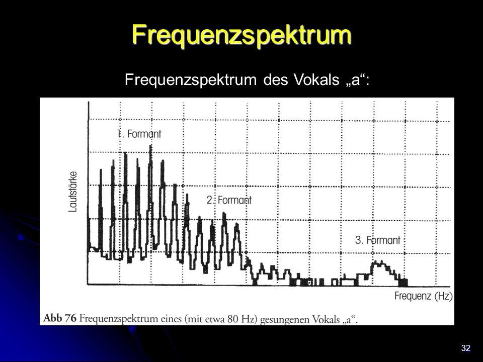 """32 Frequenzspektrum Frequenzspektrum des Vokals """"a"""": Trachea"""