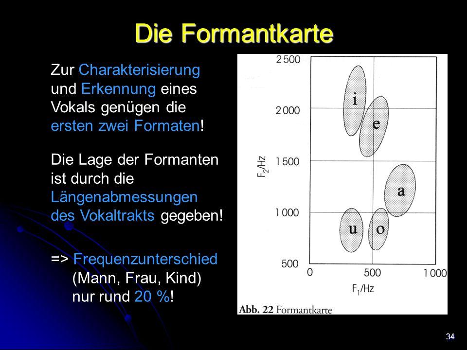 34 Die Formantkarte Zur Charakterisierung und Erkennung eines Vokals genügen die ersten zwei Formaten! Trachea Die Lage der Formanten ist durch die Lä