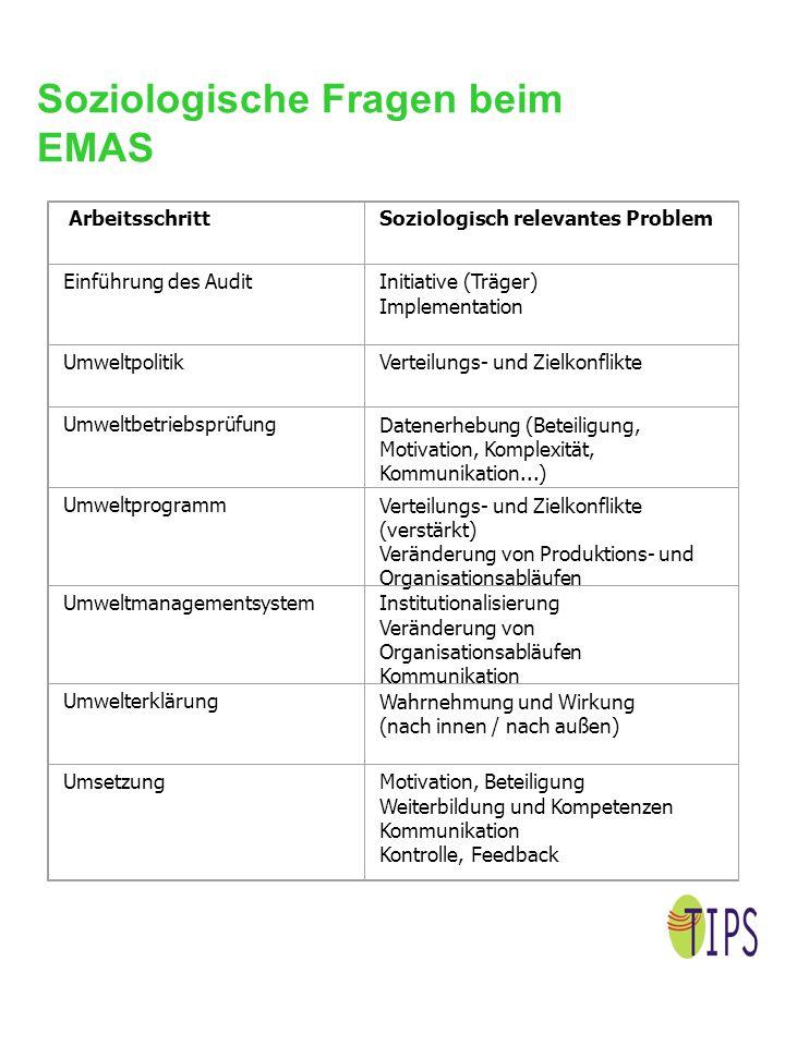 Soziologische Fragen beim EMAS ArbeitsschrittSoziologisch relevantes Problem Einführung des AuditInitiative (Träger) Implementation UmweltpolitikVerte