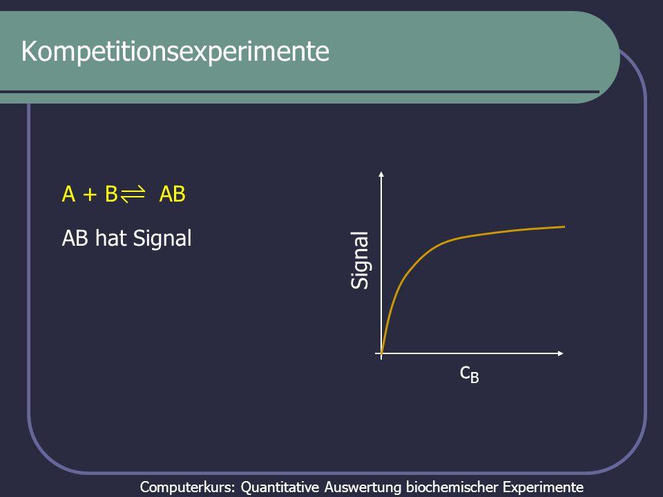 Computerkurs: Quantitative Auswertung biochemischer Experimente Kompetitionsexperimente A + B AB Signal cBcB AB hat Signal