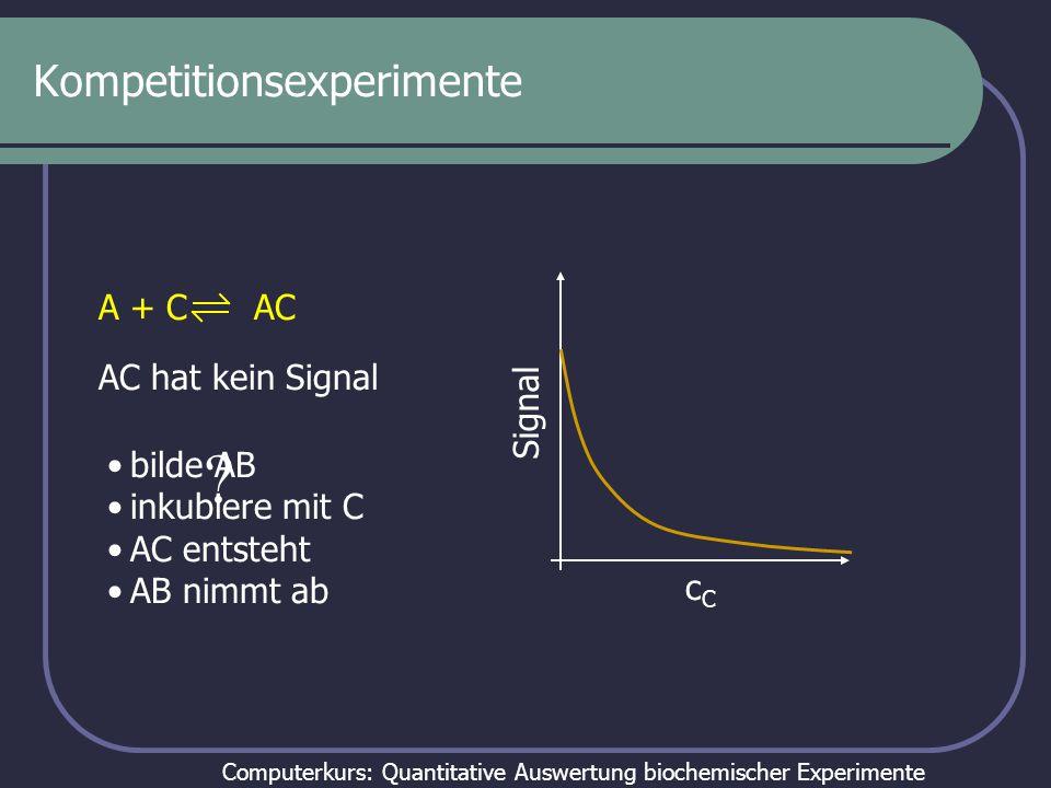 Computerkurs: Quantitative Auswertung biochemischer Experimente Anwendung von Kompetitionsexperimenten Untersuchung von Prozessen, die keine Signaländerung verursachen sehr genauer Vergleich von Bindungskonstanten an zwei verschiedene Substrate Bindung an viele verschiedene Substrate untersuchen