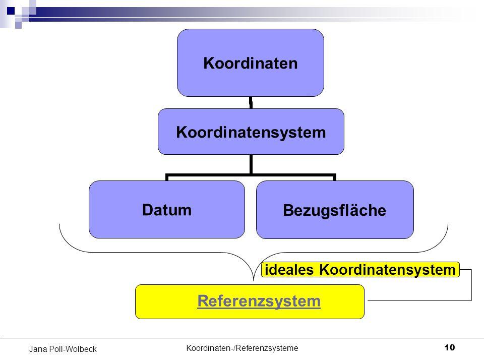 Koordinaten-/Referenzsysteme10 Jana Poll-Wolbeck Koordinaten Koordinatensystem DatumBezugsfläche Referenzsystem ideales Koordinatensystem