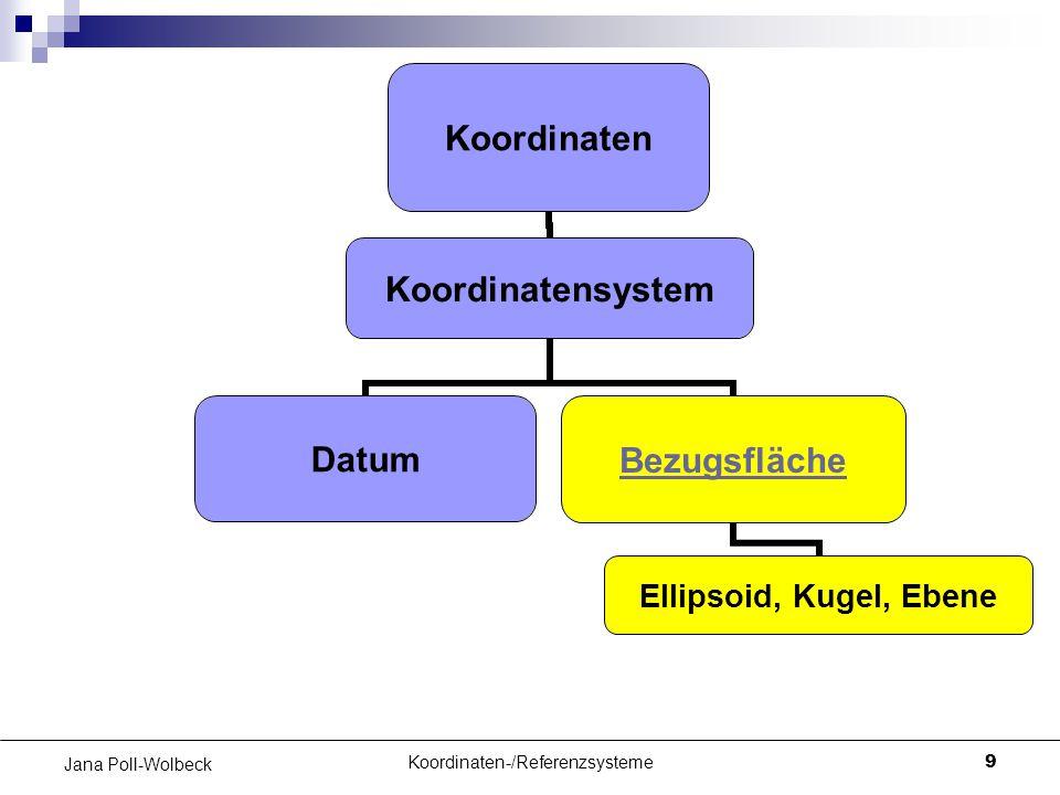 Koordinaten-/Referenzsysteme9 Jana Poll-Wolbeck Koordinaten Koordinatensystem DatumBezugsfläche Ellipsoid, Kugel, Ebene