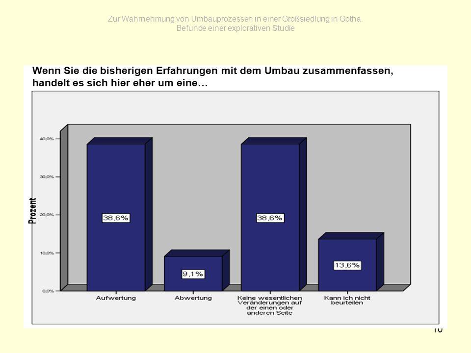 10 Zur Wahrnehmung von Umbauprozessen in einer Großsiedlung in Gotha.
