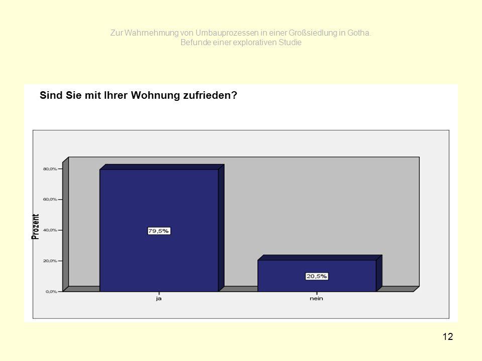 12 Zur Wahrnehmung von Umbauprozessen in einer Großsiedlung in Gotha. Befunde einer explorativen Studie Sind Sie mit Ihrer Wohnung zufrieden?