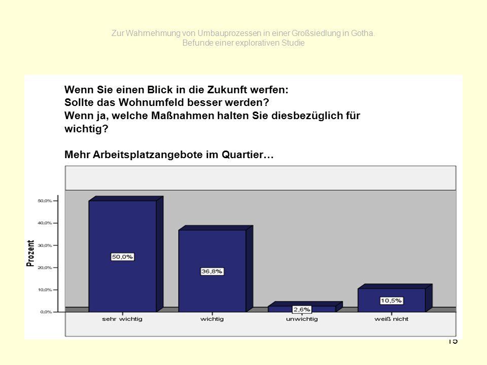 15 Zur Wahrnehmung von Umbauprozessen in einer Großsiedlung in Gotha.