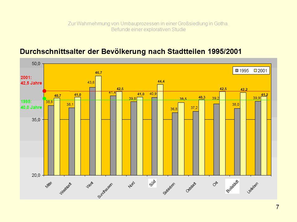 7 Zur Wahrnehmung von Umbauprozessen in einer Großsiedlung in Gotha. Befunde einer explorativen Studie Durchschnittsalter der Bevölkerung nach Stadtte