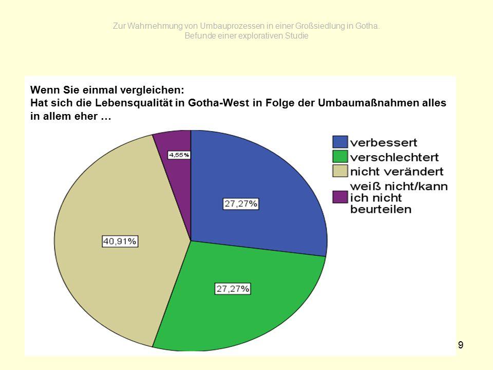 9 Zur Wahrnehmung von Umbauprozessen in einer Großsiedlung in Gotha. Befunde einer explorativen Studie Wenn Sie einmal vergleichen: Hat sich die Leben