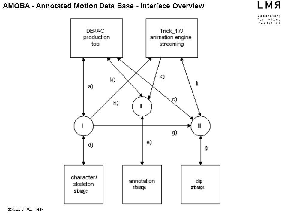 AMOBA - Annotated Motion Data Base - Interface Overview gcc, 22.01.02, Piesk