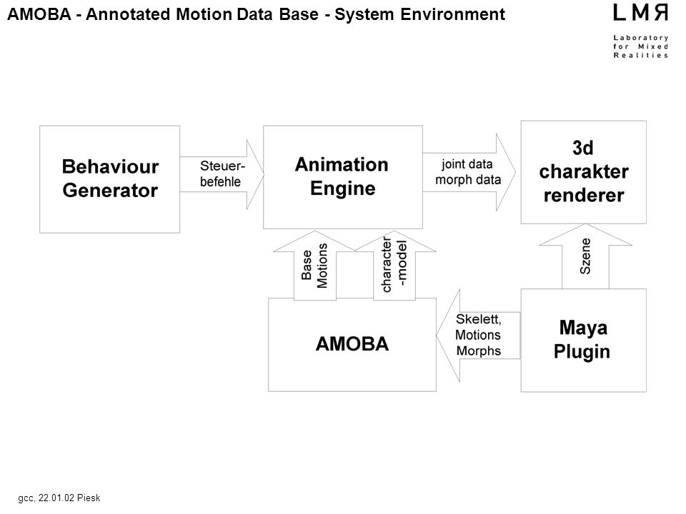 AMOBA - Annotated Motion Data Base - System Environment gcc, 22.01.02 Piesk