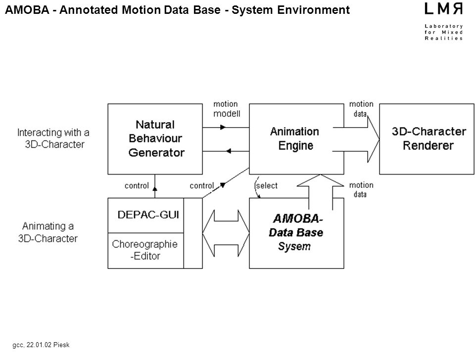 AMOBA - Annotated Motion Data Base - System Environment gcc, Piesk