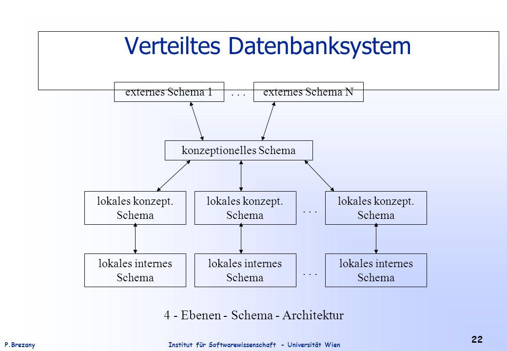 Institut für Softwarewissenschaft - Universität WienP.Brezany 22 Verteiltes Datenbanksystem 4 - Ebenen - Schema - Architektur externes Schema 1externe