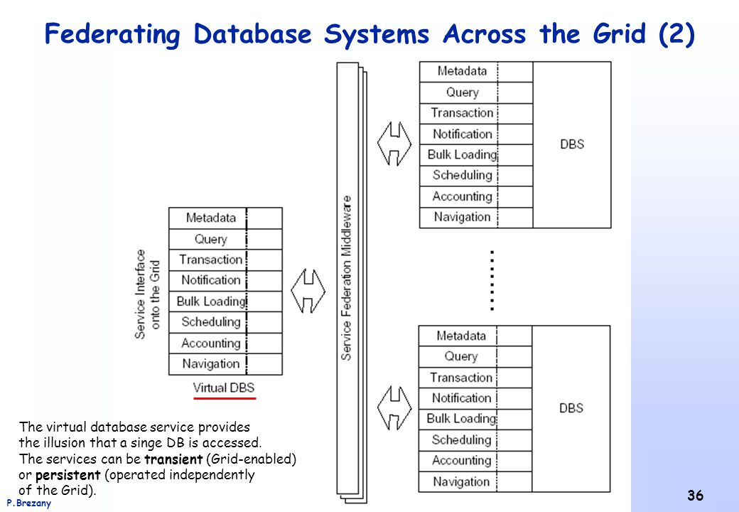 Institut für Softwarewissenschaft - Universität WienP.Brezany 36 Federating Database Systems Across the Grid (2) The virtual database service provides