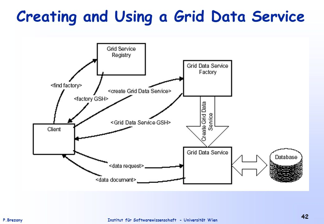 Institut für Softwarewissenschaft - Universität WienP.Brezany 42 Creating and Using a Grid Data Service
