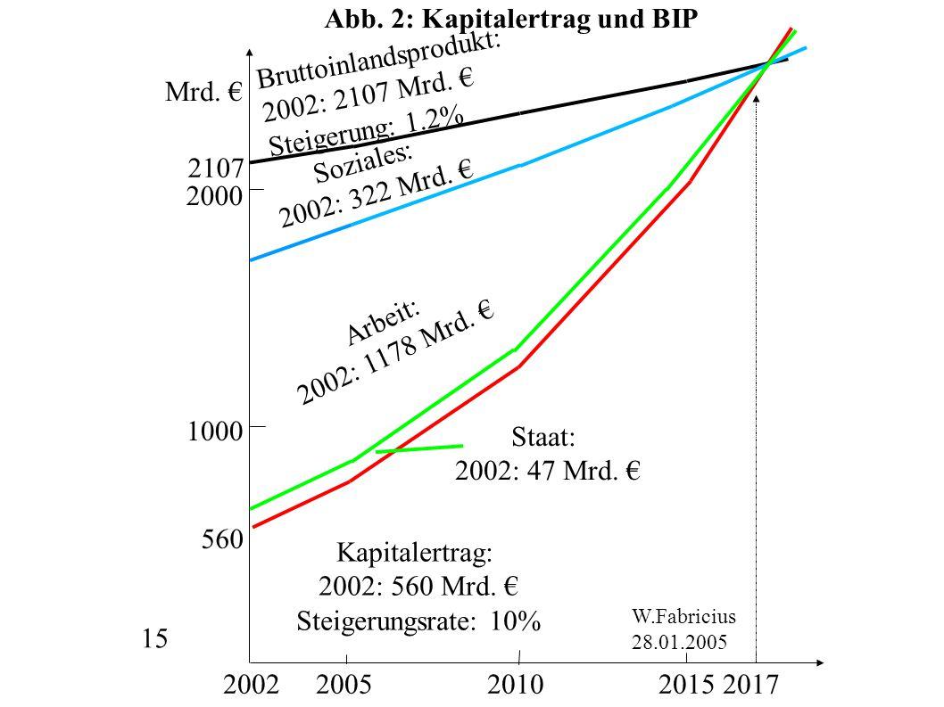 15 Mrd. € 2002 2005 2010 2015 2017 2000 1000 Bruttoinlandsprodukt: 2002: 2107 Mrd. € Steigerung: 1.2% W.Fabricius 28.01.2005 560 2107 Staat: 2002: 47