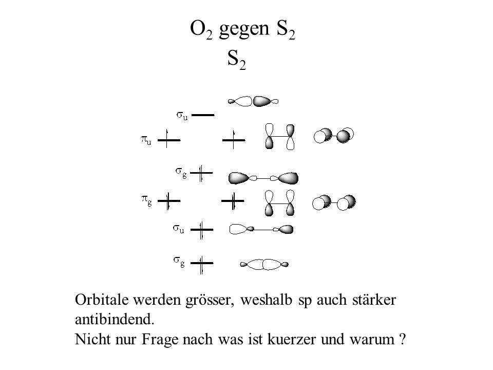 Orbitale werden grösser, weshalb sp auch stärker antibindend. Nicht nur Frage nach was ist kuerzer und warum ? O 2 gegen S 2 S2S2