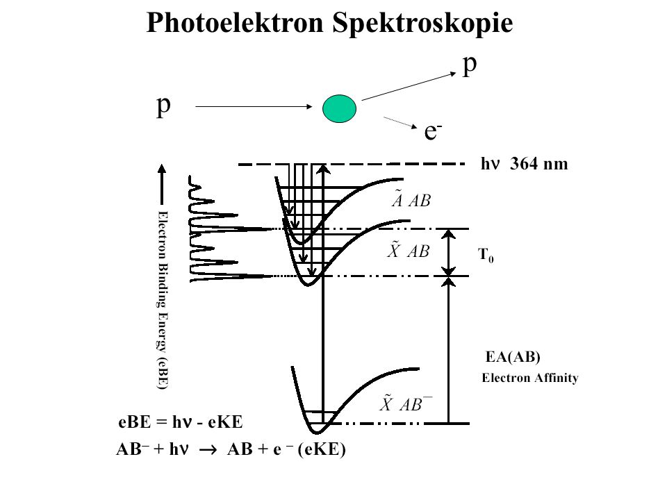 Photoelektron Spektroskopie p p e-e-