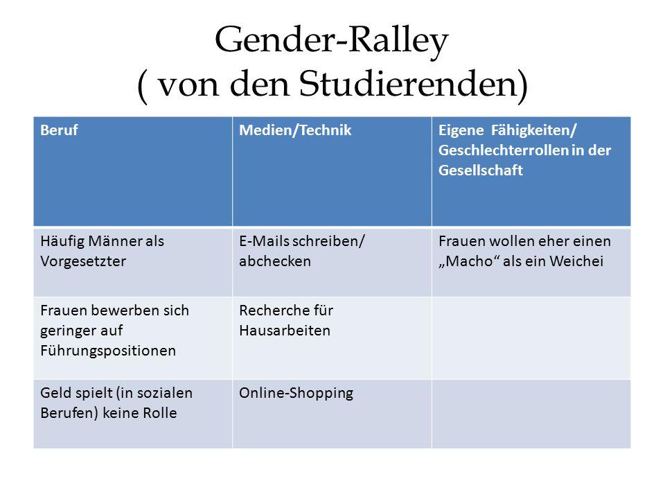 """Gender-Ralley ( von den Studierenden) BerufMedien/TechnikEigene Fähigkeiten/ Geschlechterrollen in der Gesellschaft Häufig Männer als Vorgesetzter E-Mails schreiben/ abchecken Frauen wollen eher einen """"Macho als ein Weichei Frauen bewerben sich geringer auf Führungspositionen Recherche für Hausarbeiten Geld spielt (in sozialen Berufen) keine Rolle Online-Shopping"""