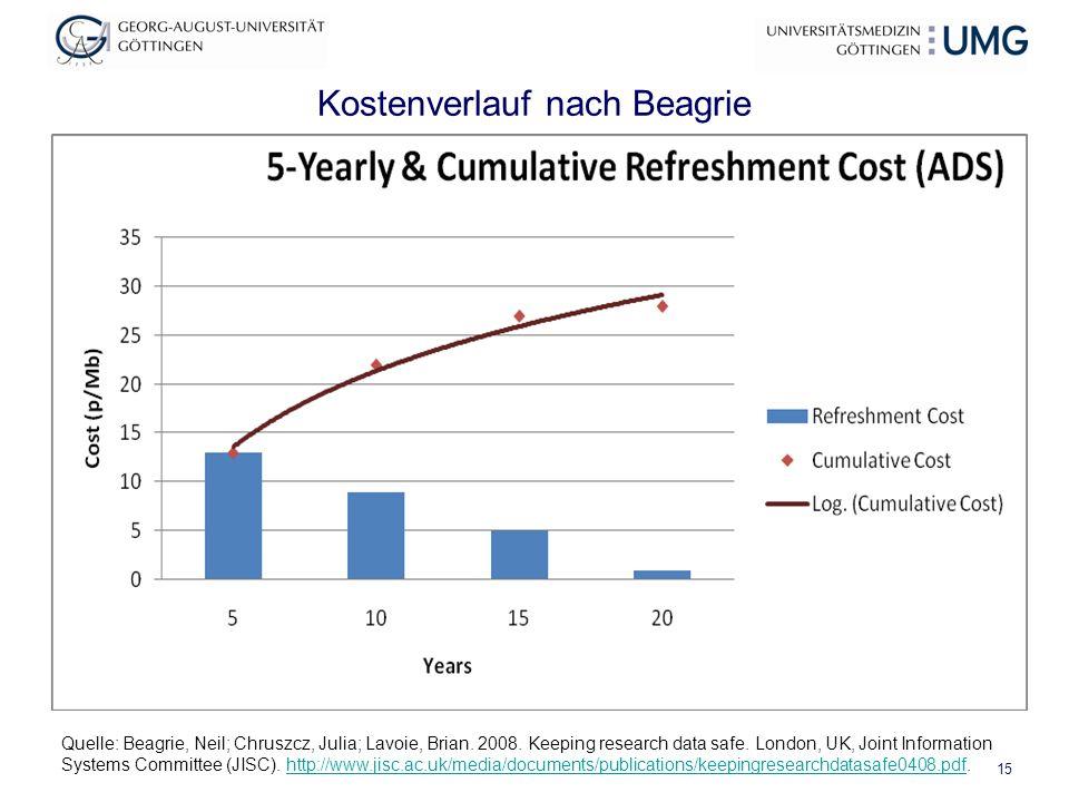 Kostenverlauf nach Beagrie 15 Quelle: Beagrie, Neil; Chruszcz, Julia; Lavoie, Brian. 2008. Keeping research data safe. London, UK, Joint Information S