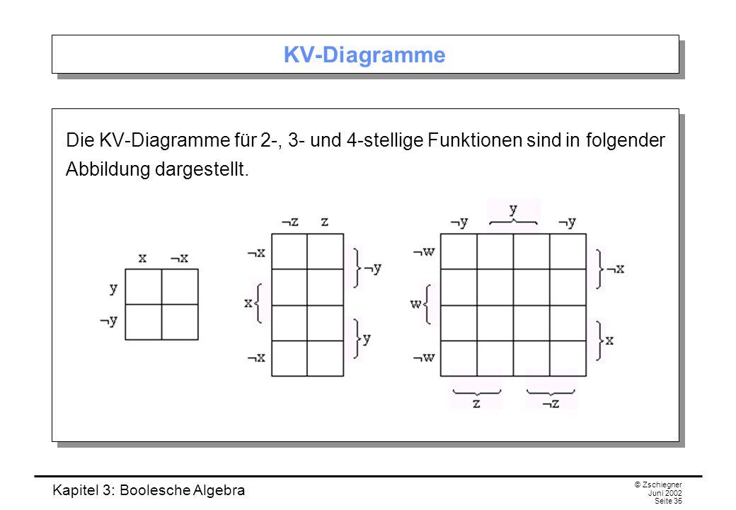 Kapitel 3: Boolesche Algebra © Zschiegner Juni 2002 Seite 35 KV-Diagramme Die KV-Diagramme für 2-, 3- und 4-stellige Funktionen sind in folgender Abbildung dargestellt.