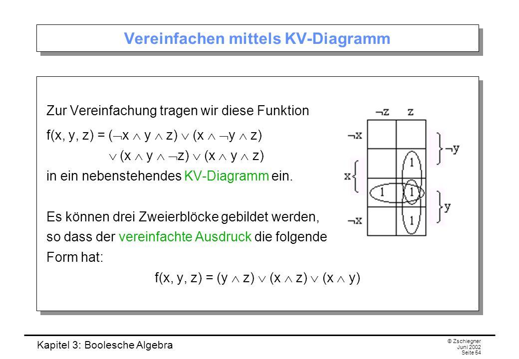 Kapitel 3: Boolesche Algebra © Zschiegner Juni 2002 Seite 54 Vereinfachen mittels KV-Diagramm Zur Vereinfachung tragen wir diese Funktion f(x, y, z) = (  x  y  z)  (x   y  z)  (x  y   z)  (x  y  z) in ein nebenstehendes KV-Diagramm ein.