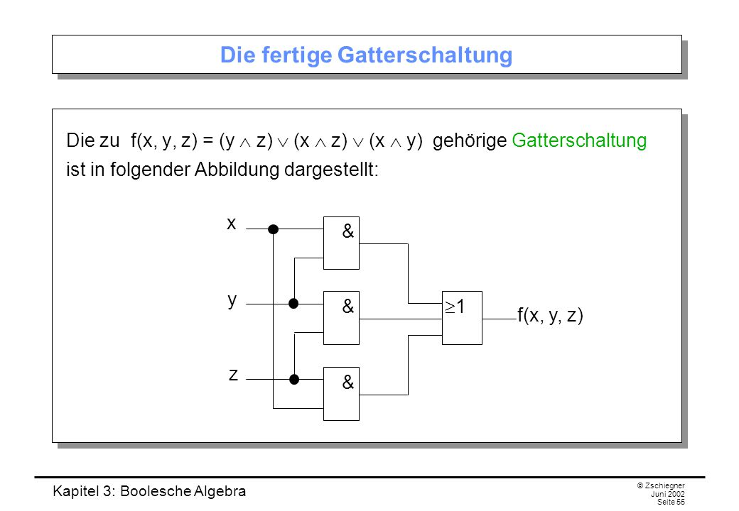 Kapitel 3: Boolesche Algebra © Zschiegner Juni 2002 Seite 55 Die fertige Gatterschaltung Die zu f(x, y, z) = (y  z)  (x  z)  (x  y) gehörige Gatterschaltung ist in folgender Abbildung dargestellt: & & & 11 f(x, y, z) x y z