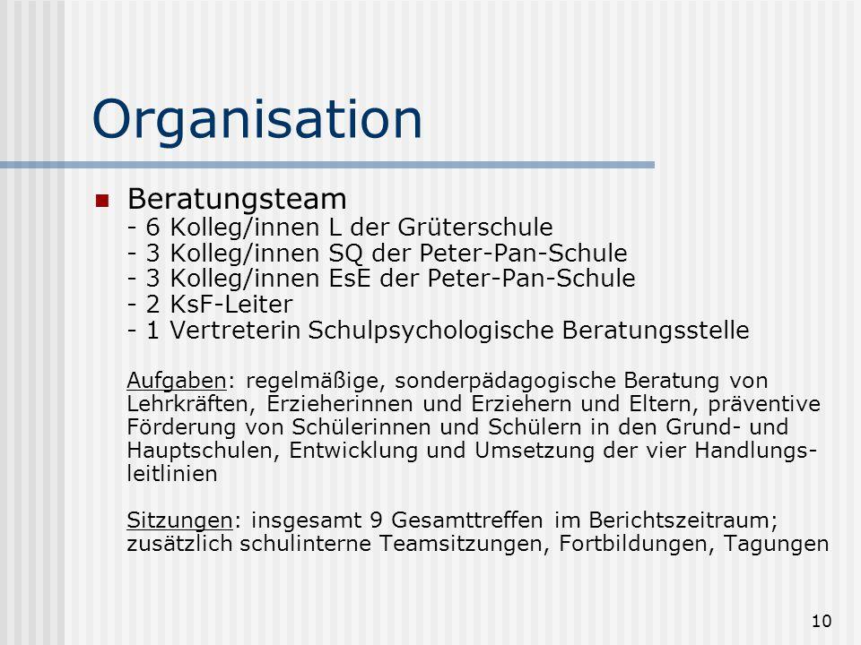 10 Organisation Beratungsteam - 6 Kolleg/innen L der Grüterschule - 3 Kolleg/innen SQ der Peter-Pan-Schule - 3 Kolleg/innen EsE der Peter-Pan-Schule -