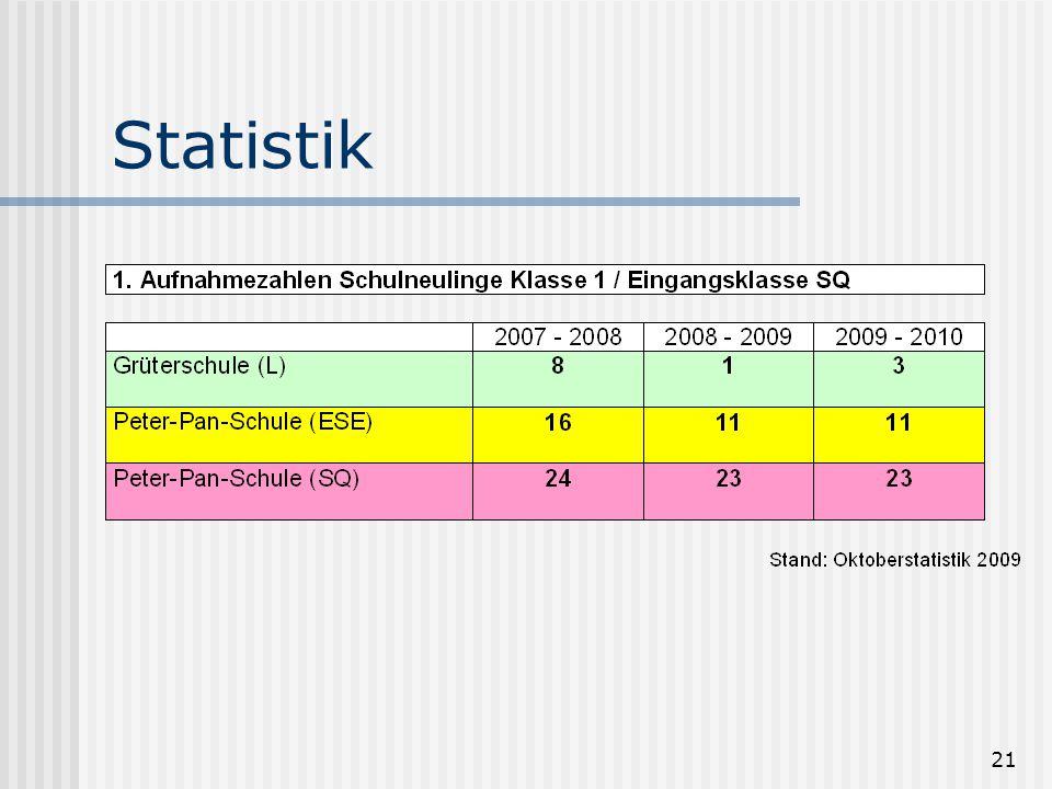 21 Statistik
